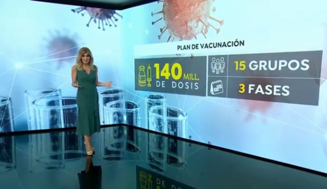 Calendario vacunación 2021 covid