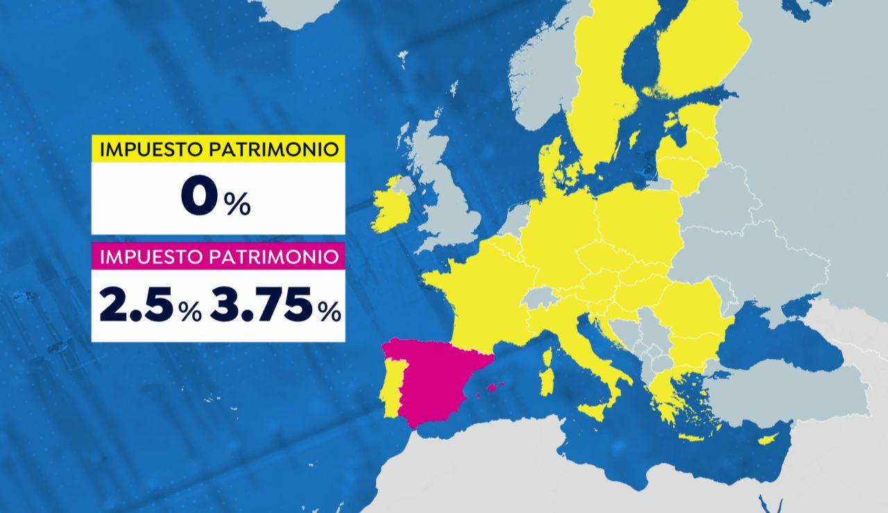 Gráfico del impuesto de patrimonio en Europa