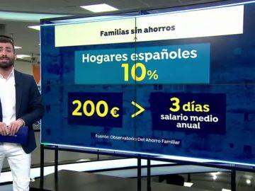 Un 10% de las familias españolas comenzó la crisis del coronavirus con menos de 200 euros ahorrados