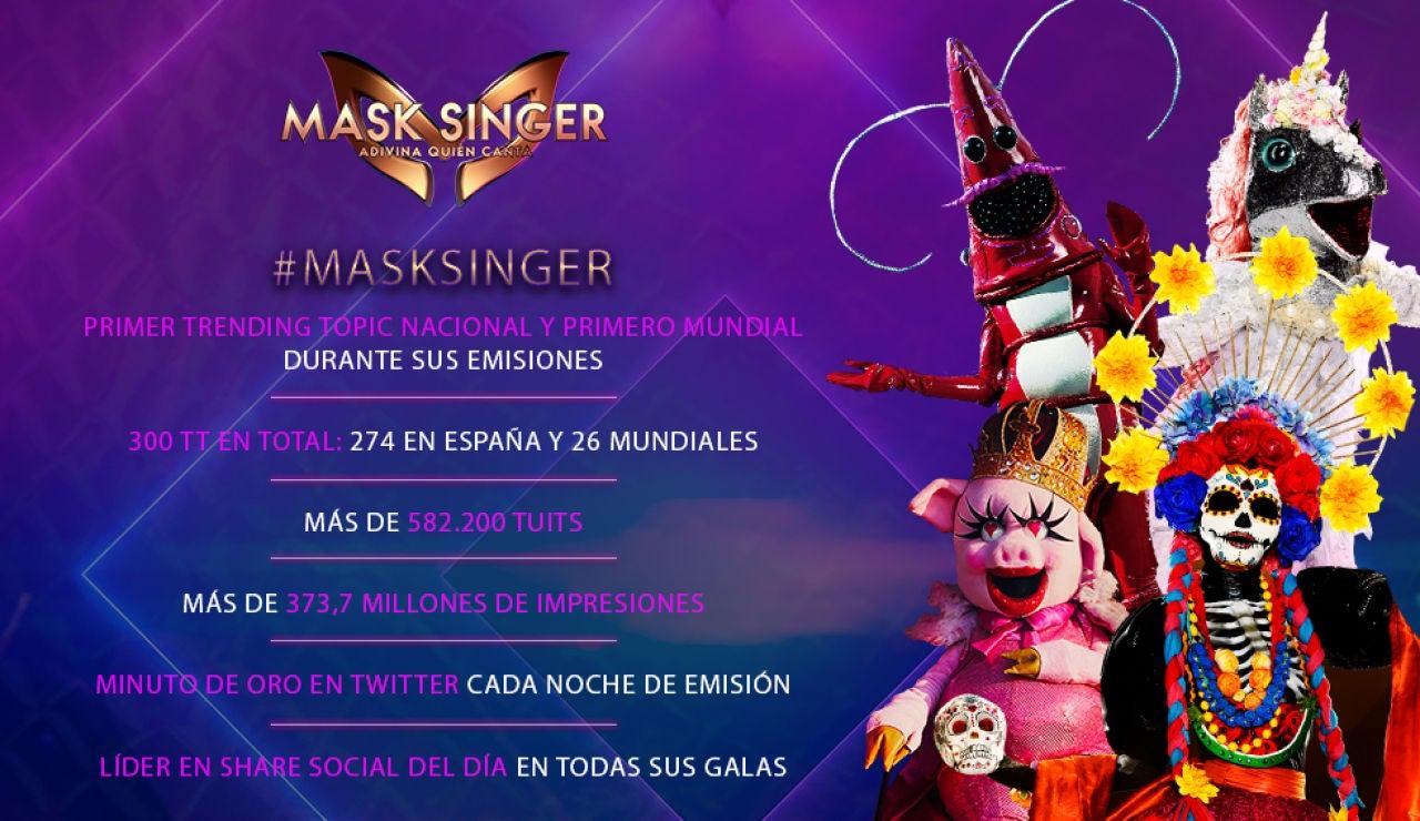 'Mask singer' se confirma como un fenómeno en su primera temporada: arrasa en las redes sociales en España y a nivel mundial