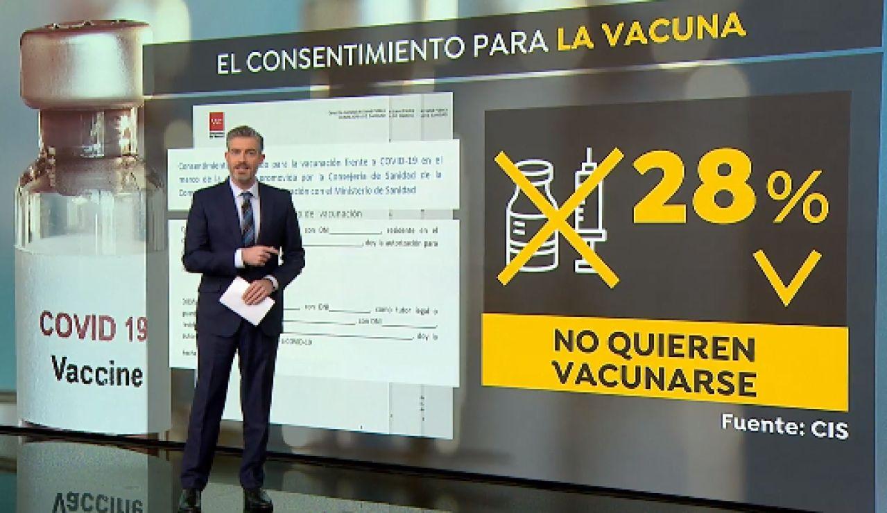 El 40,5% de los españoles estarían dispuestos a vacunarse contra el coronavirus frente a un 28%