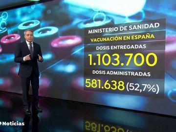 El análisis de Vicente Vallés sobre el avance de la vacunación en España