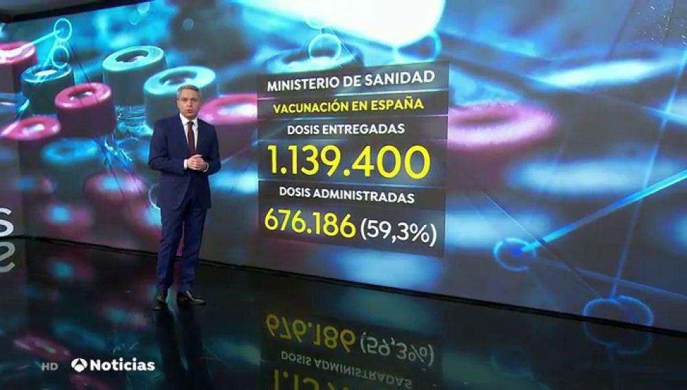 Así va el ritmo de vacunación del coronavirus en España comparado con otros países