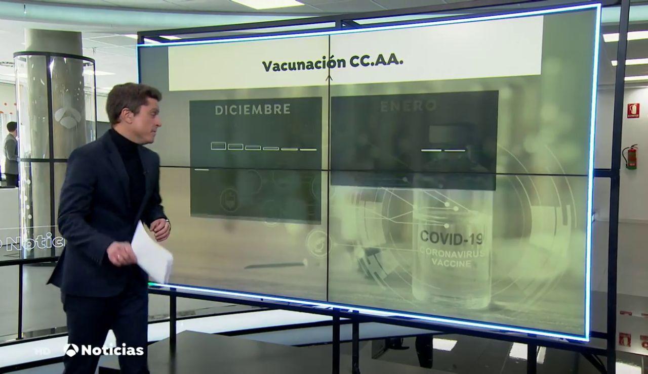 Ritmo vacunas