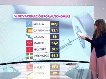 Nuevo obstáculo en la vacunación contra el coronavirus en España tras recibir solo 56% de la dosis de Pfizer