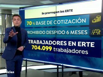 La CEOE da el visto bueno a la prórroga de los ERTE hasta mayo