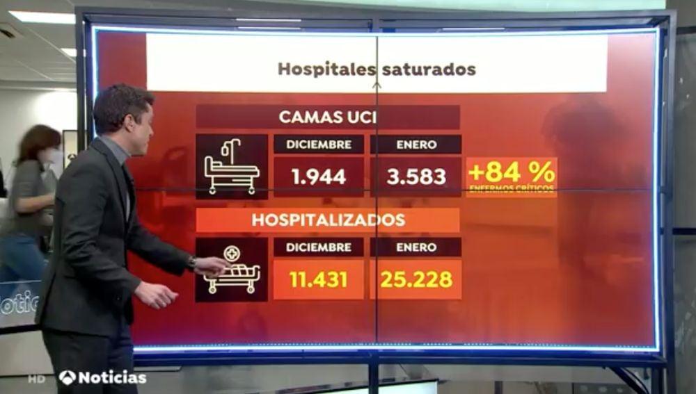 Presión hospitalaria por el coronavirus