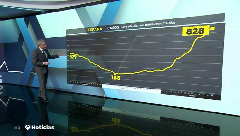 España registra nuevo récord de incidencia acumulada tras alcanzar los 828 casos