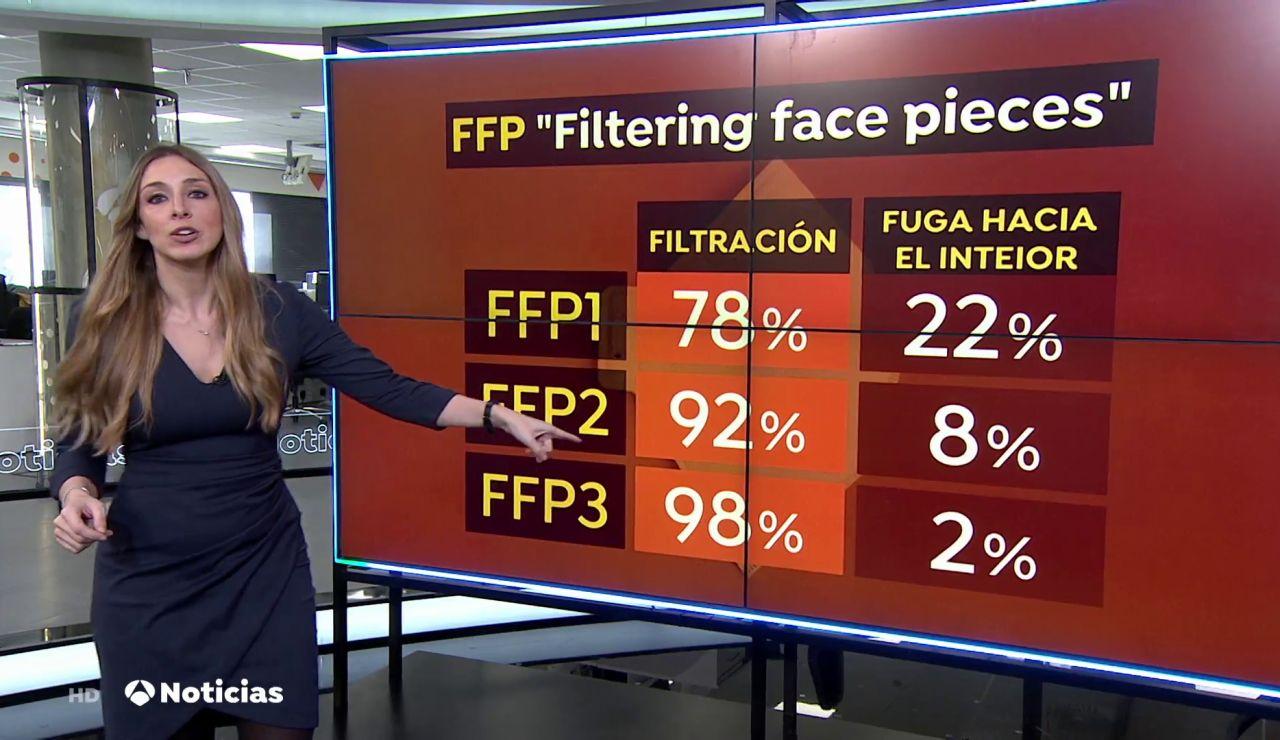 ¿Qué diferencia a las mascarillas FFP3 del resto con siglas FFP?