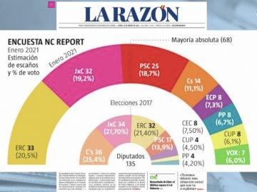 Encuesta Elecciones Catalanas 2021: ERC ganaría y el PSC sería la tercera fuerza política, según La Razón