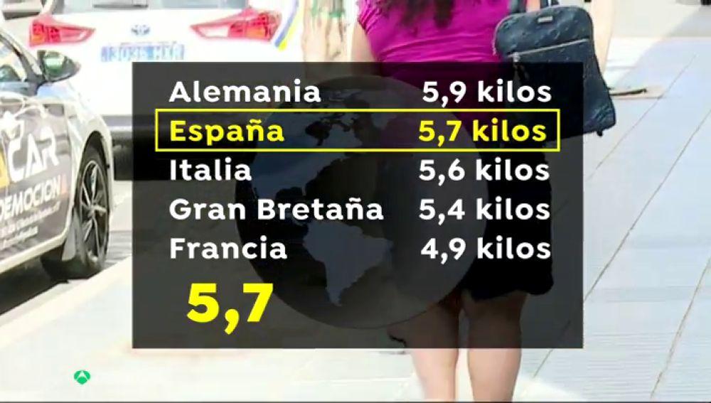 """Los españoles, los ciudadanos europeos que más han engordado durante la pandemia: """"Ha sido la excusa perfecta"""""""