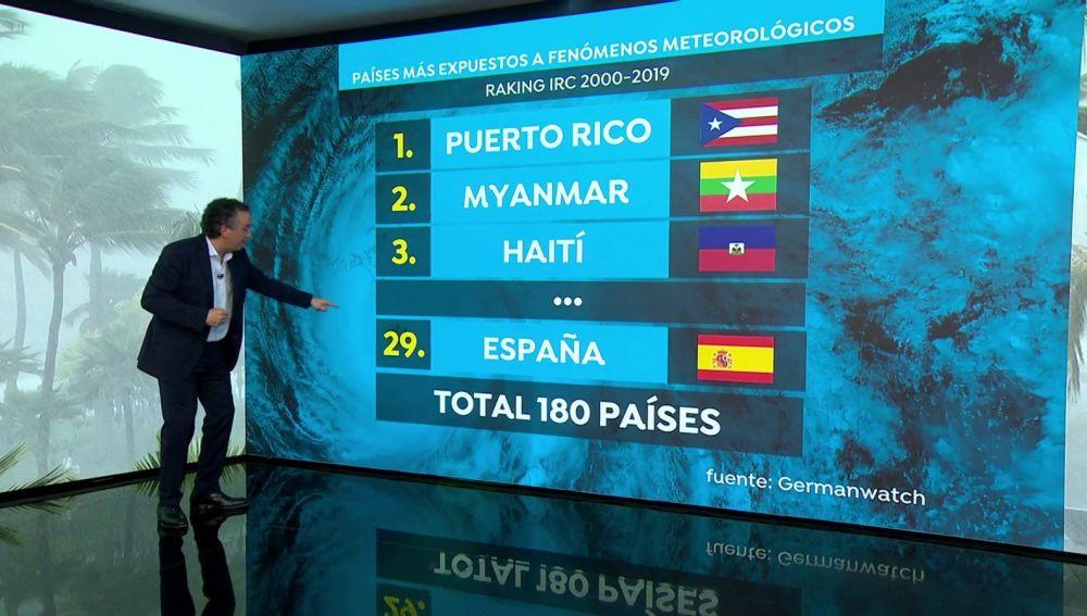 Puerto Rico, Myanmar y Haití son los países más afectados por fenómenos meteorológicos extremos