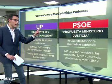 Pablo Hasel protagoniza el nuevo choque entre PSOE y Unidas Podemos