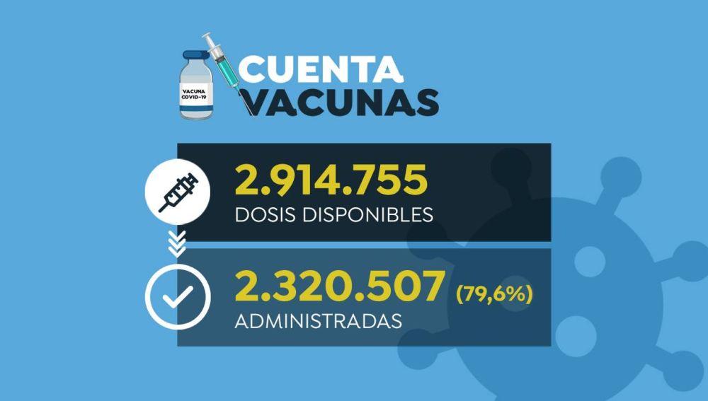 España ha administrado 2.320.507 dosis de la vacuna contra el coronavirus