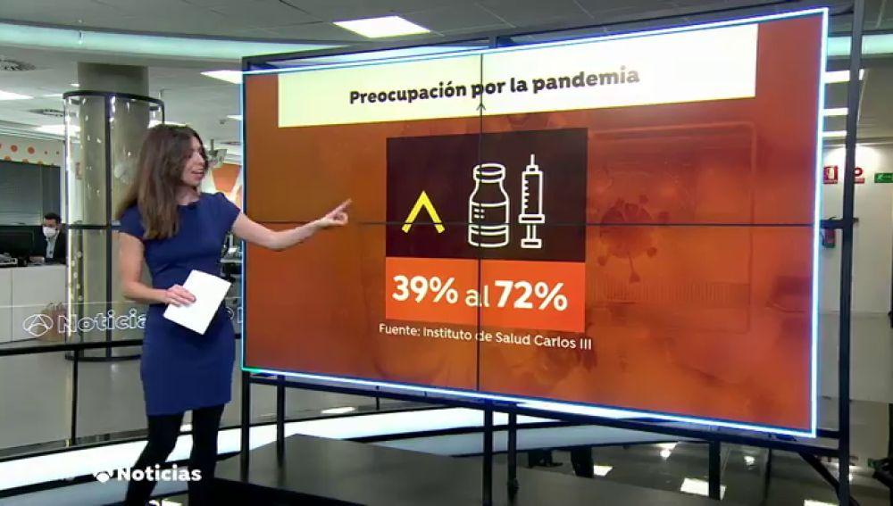 Aumenta de un 39 a un 72% las personas dispuestas a vacunarse, según una encuesta del Instituto Carlos III
