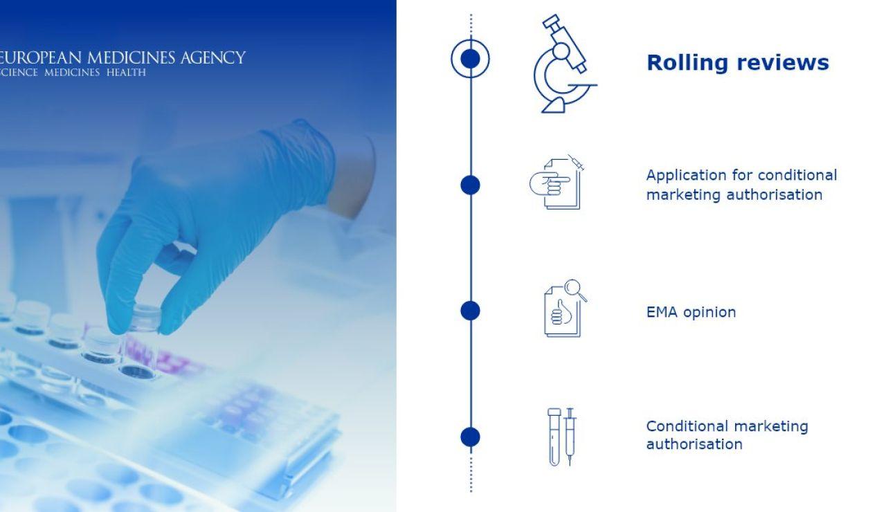 Proceso de estudio de las vacunas de la Agencia Europea del Medicamento