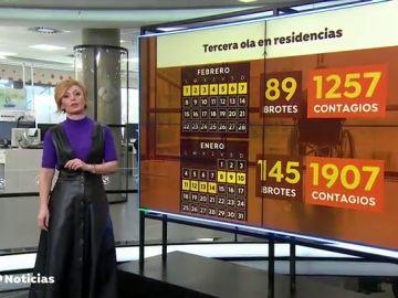 Las residencias de mayores reducen a la mitad los brotes de coronavirus en 15 días gracias a la vacunación