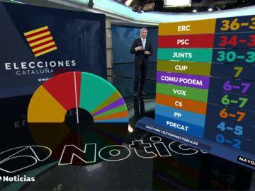 Las encuestas de las elecciones catalanas 2021 en realidad aumentada que confirman que habrá que pactar, en vídeo