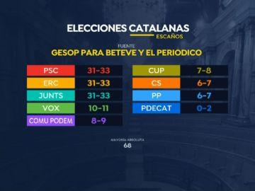 Encuesta de las elecciones catalanas 2021 de Betevé y 'El Periódico'