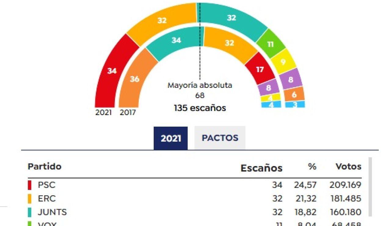 Comparativa de escaños de las elecciones catalanas