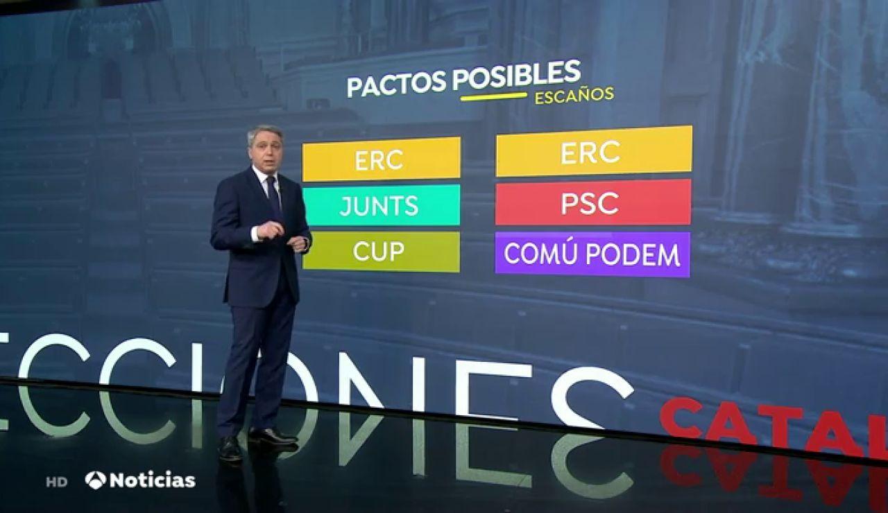 Las opciones para formar gobierno tras los resultados de las elecciones en Cataluña 2021