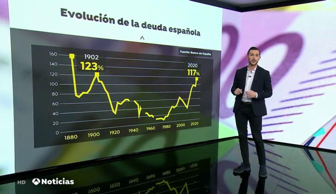 La deuda pública se incrementa en 122.439 millones de euros y cierra 2020 en el 117,1% del PIB