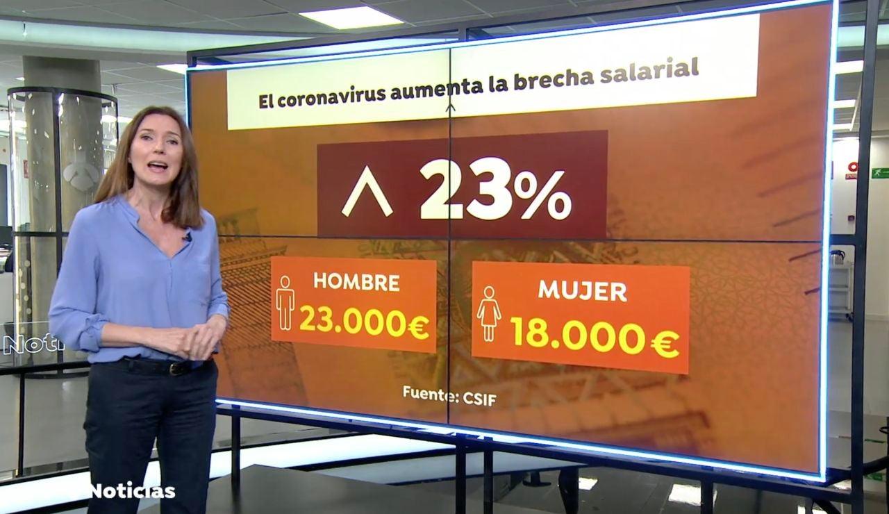 La brecha salarial sube hasta el 23% como consecuencia de la pandemia del coronavirus