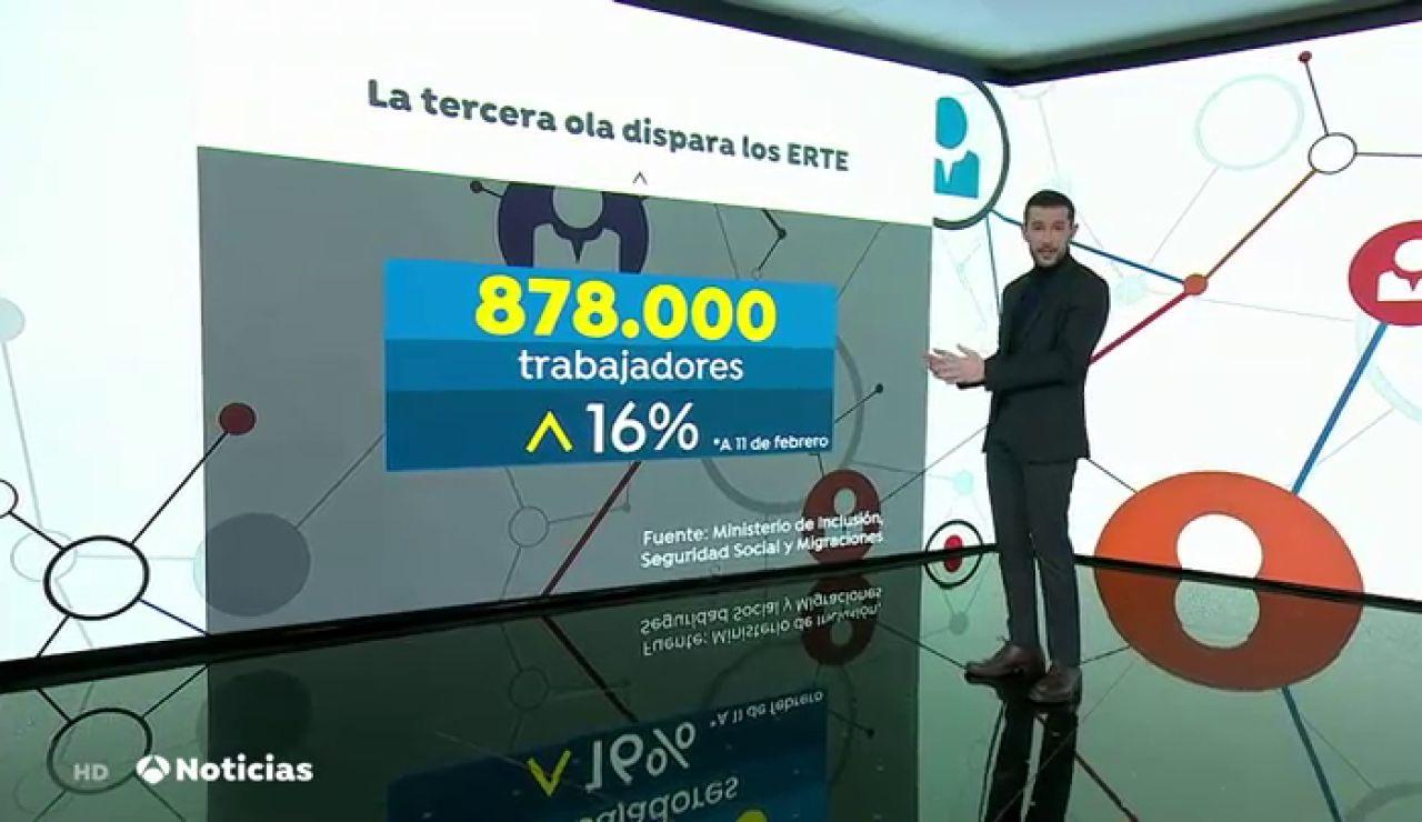 Aumenta un 16% las personas en ERTE debido a la tercera ola de coronavirus