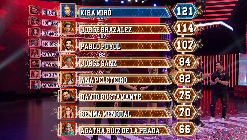 Así queda el Ranking general tras el sexto programa de 'El Desafío'