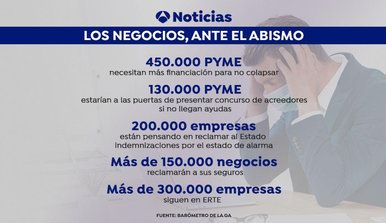 Más de 450.000 PYME necesitan más financiación y 130.000 están cerca de presentar concurso de acreedores