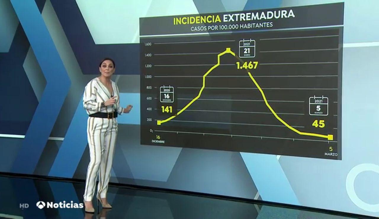 ¿Cómo ha pasado Extremadura de tener la incidencia más alta de coronavirus a alcanzar el 'riesgo bajo'?