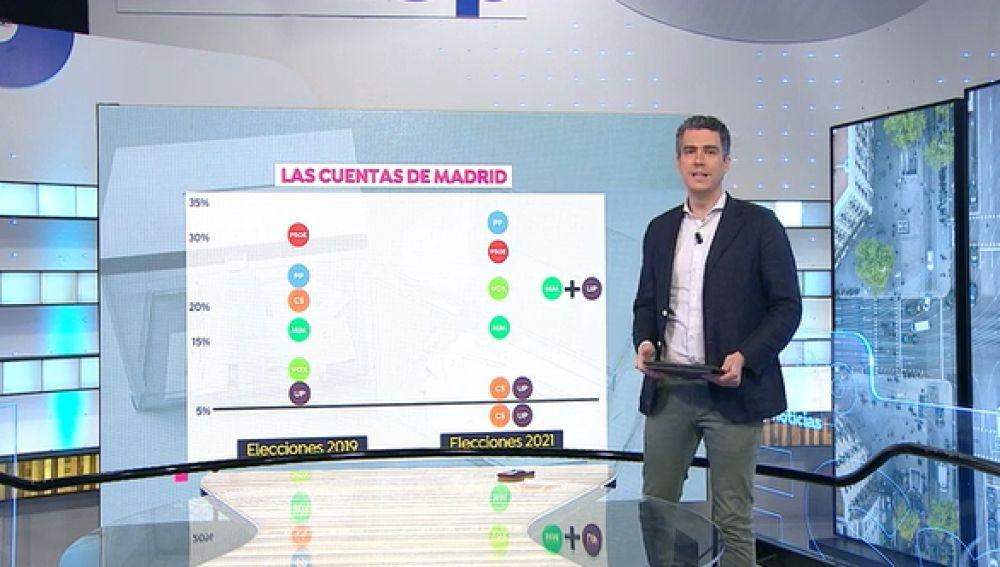 Así podría quedar el resultado de las elecciones en Madrid el 4m