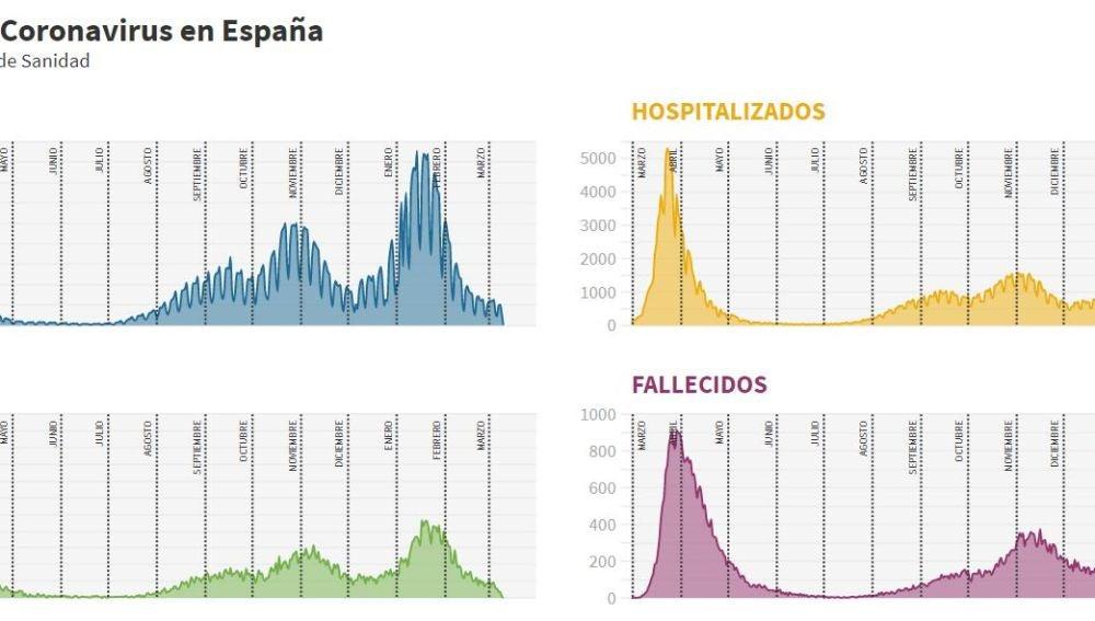 Los gráficos de un año de pandemia del coronavirus