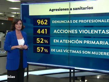 Los ataques a sanitarios aumentan un 52% desde el inicio de la pandemia de coronavirus