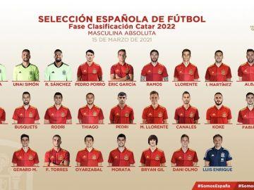 Convocatoria de la selección española para los partidos de la clasificación del Mundial de Qatar 2022