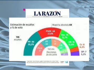 Encuesta elecciones Madrid