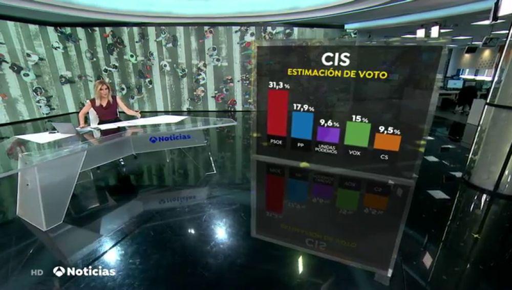 El CIS  refleja en marzo una fuerte subida de Vox que se consolida como tercera fuerza política y hunde a Unidas Podemos