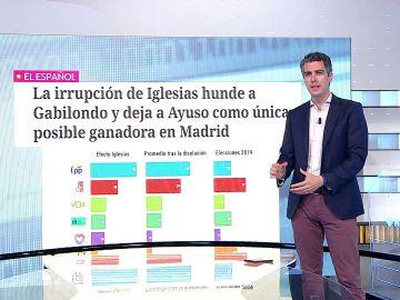 Las encuestas apuntan a la victoria de Isabel Díaz Ayuso en Madrid