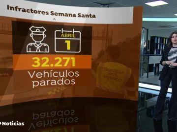 Más de 1.000 multas de la Guardia Civil en las carreteras de España durante el Jueves Santo