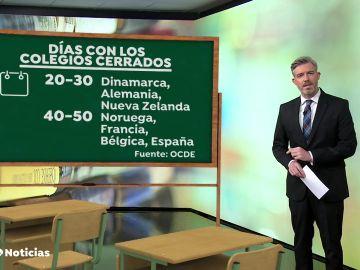 Un estudio de la OCDE concluye que España ha sido uno de los países que menos clases ha perdido por la pandemia