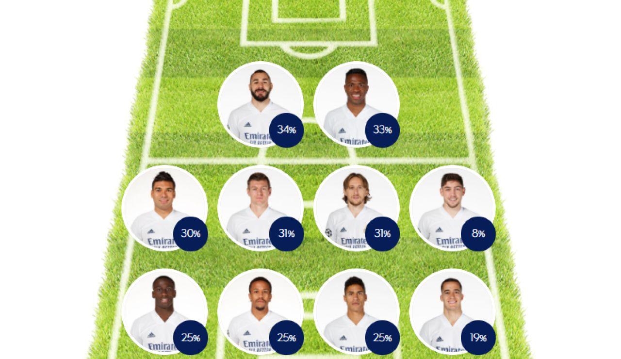 ELIGE TU 11: Haz tu alineación del Real Madrid ante el Liverpool en Champions League