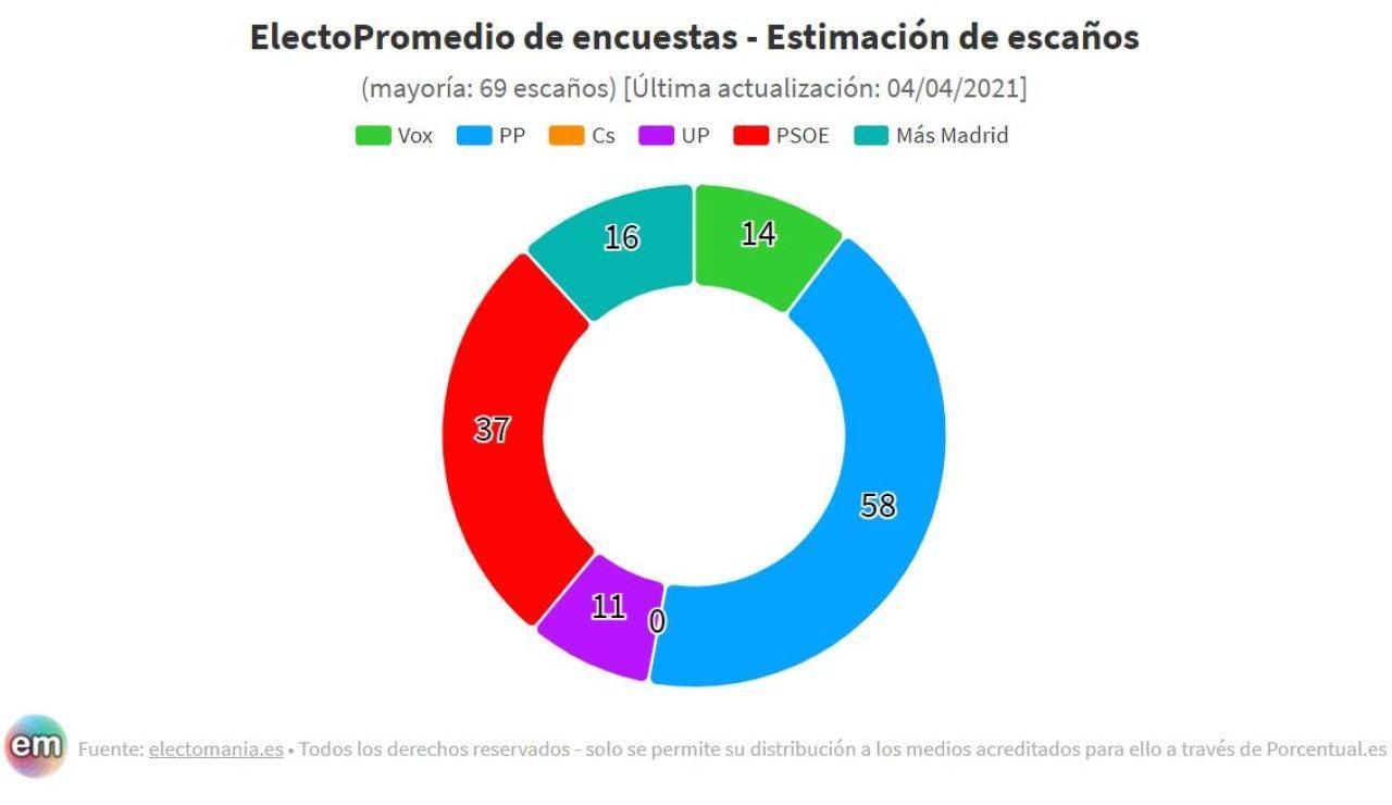 Encuesta Elecciones Madrid: Isabel Díaz Ayuso podría gobernar con el apoyo de Vox