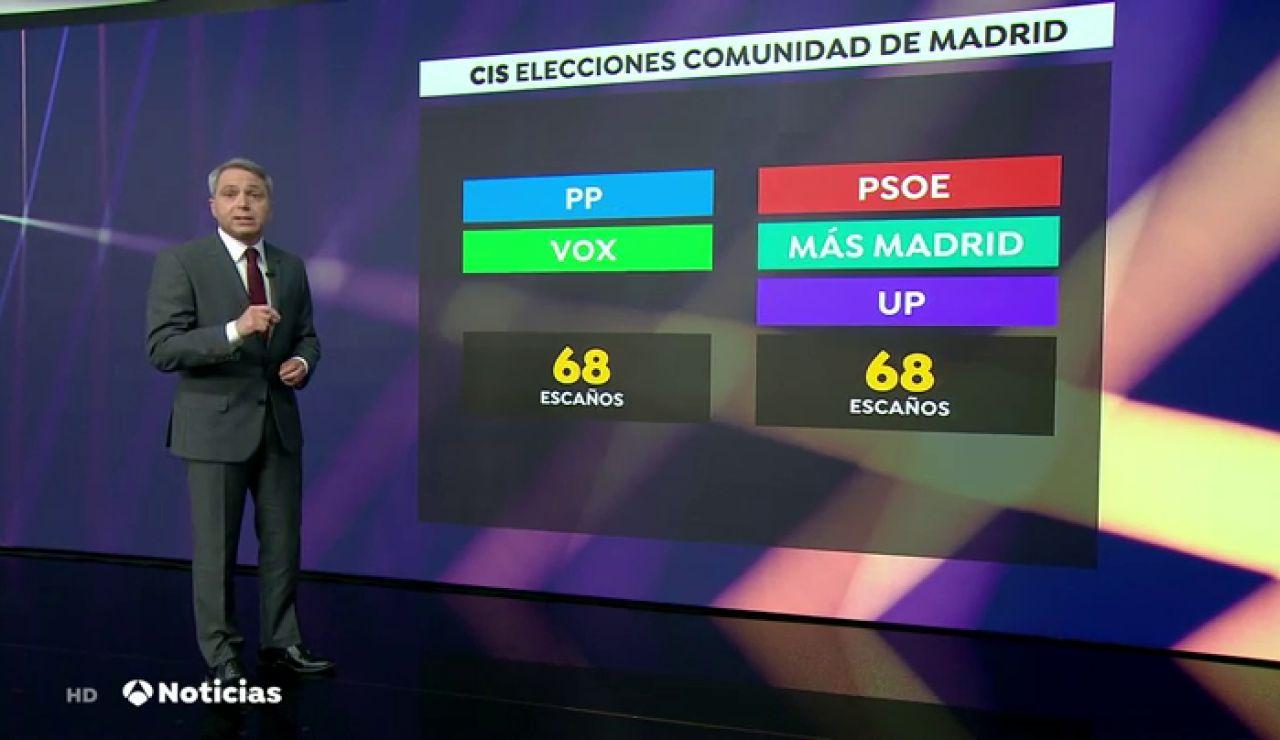 """Vicente Vallés analiza el sondeo del CIS sobre las Elecciones en Madrid: """"El CIS ha decidido jugársela"""""""