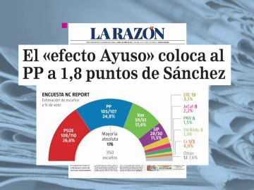 Encuesta: El PP se coloca a 1,8 puntos del PSOE gracias al 'efecto Ayuso' mientras el bloque de la izquierda retrocede
