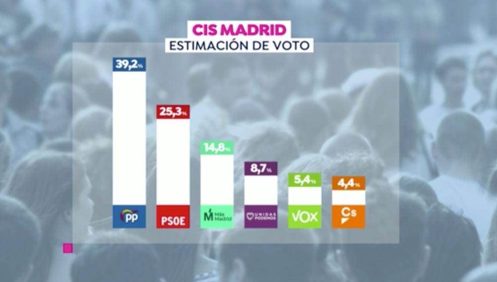 CIS elecciones Madrid
