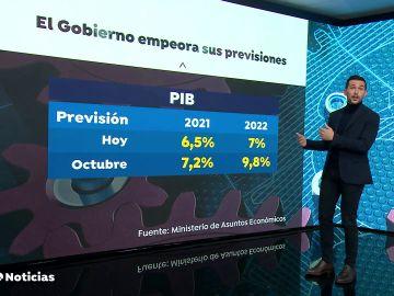 El Gobierno recorta la previsión al 6,5% y calcula que en 2022 se habrá recuperado los niveles de PIB previos a la pandemia
