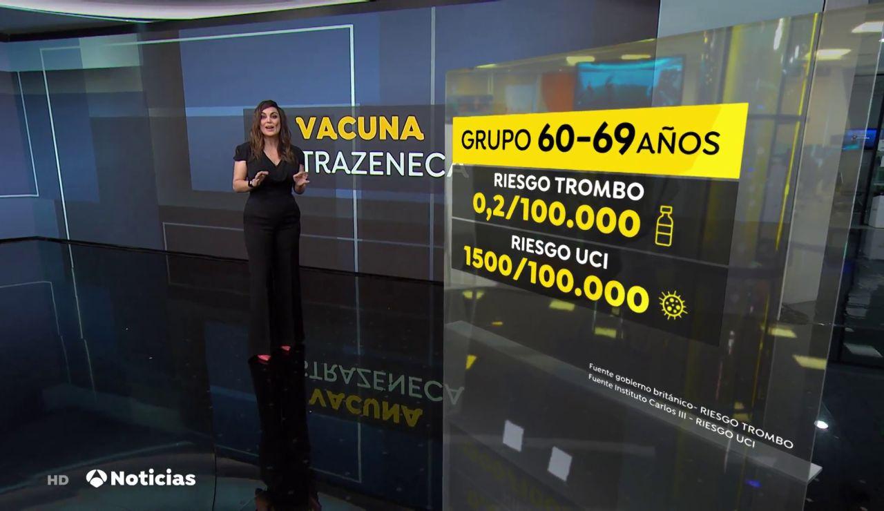 Solo dos personas por cada millón de vacunados con AstraZeneca tiene probabilidad de desarrollar un trombo