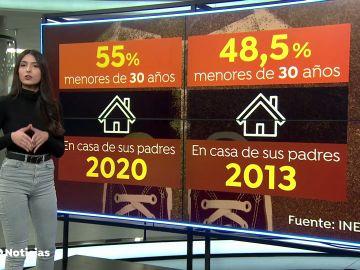 El 55% de los menores de 30 años vivía con sus padres en 2020, según el INE