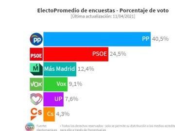 Encuesta Elecciones Madrid: Isabel Díaz Ayuso sigue subiendo y llegaría a mayoría absoluta con el apoyo de Vox