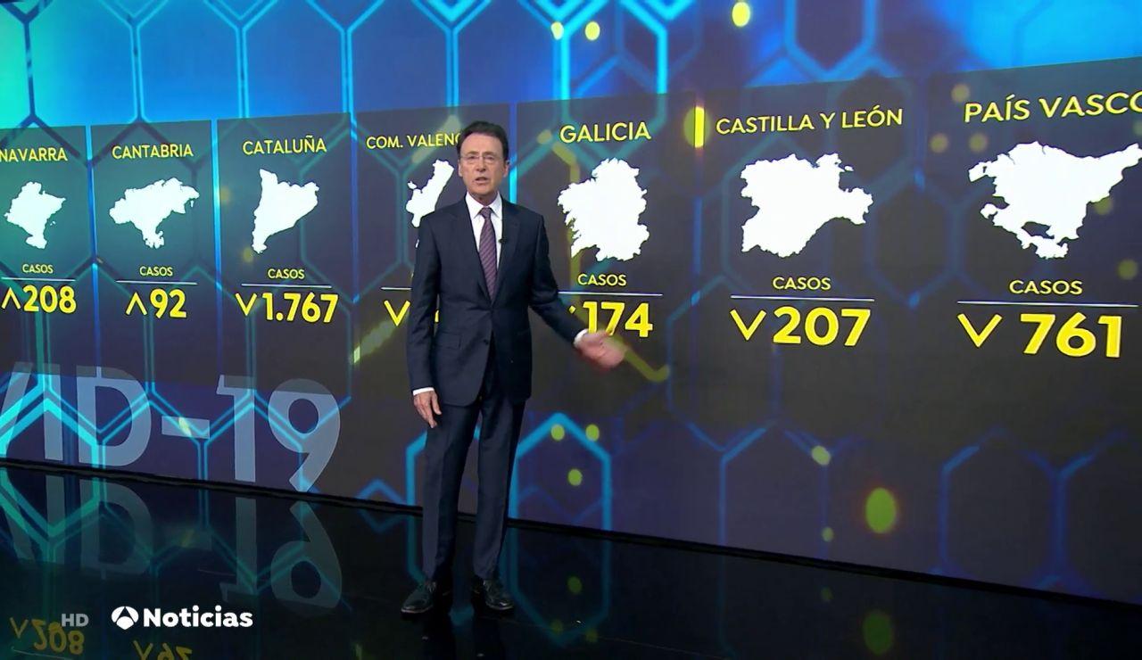 Cataluña, Valencia, Castilla y León, Galicia y País Vasco mejoran sus datos del coronavirus